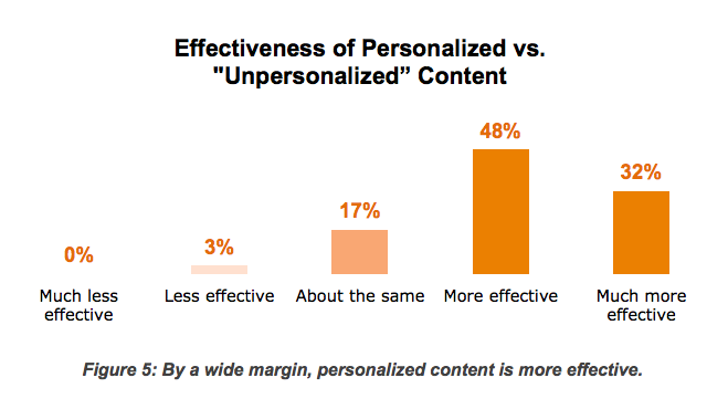 effectiveness of personalized content in marketing