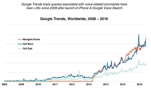 google voice search trends make it more important to implement local SEO