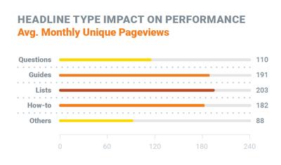 headline-type-impact-on-performance