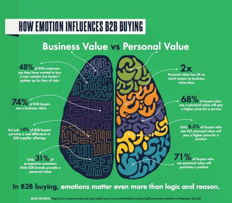 how-emotion-affects-b2b-buyers