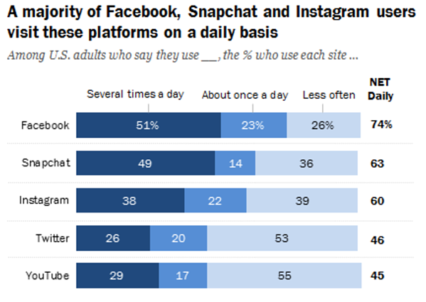 how often users visit social platforms
