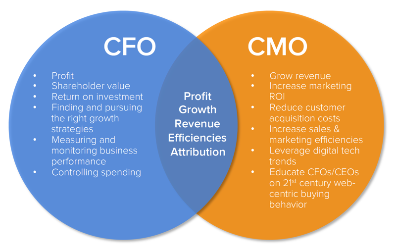 inbound marketing from a CFO and CMO's perspective