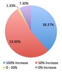Develop inbound marketing leads