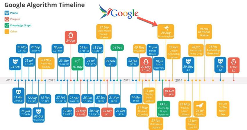 google-algorythm-timeline