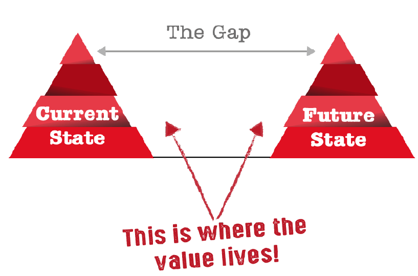 the-gap-is-where-value-is