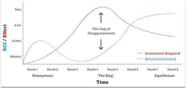 inbound-marketing-gap-of-dissapointment