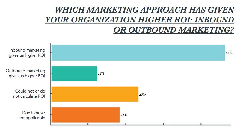 inbound-marketing-provide-higher-roi