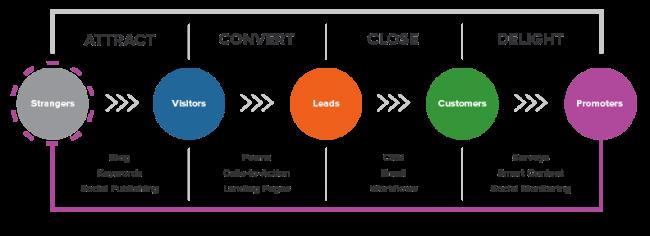 inbound-marketing-stages