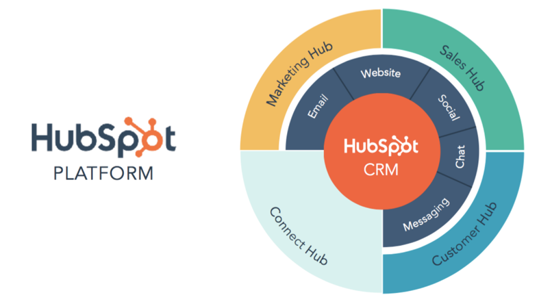 Hubspot Platform Overview Graphic