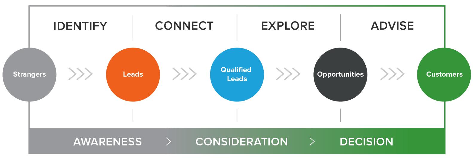 inbound sales methodology diagram