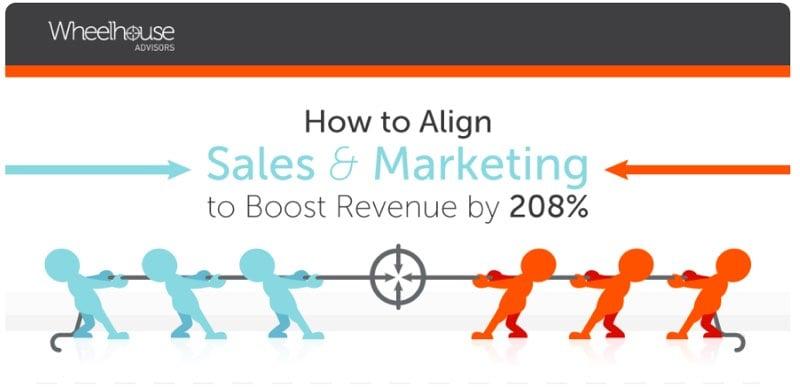 infographic sales marketing alignment