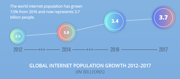 internet-information-growth