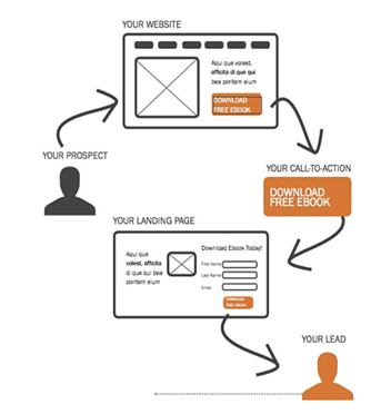 lead-generation-workflow