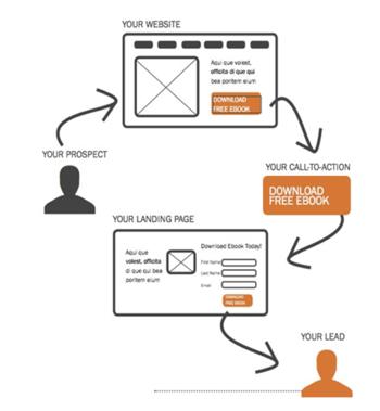 lead-generation-workflow