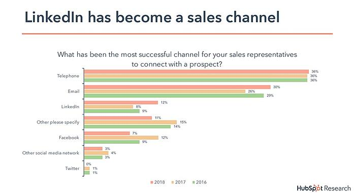 linkedin has become a sales channel