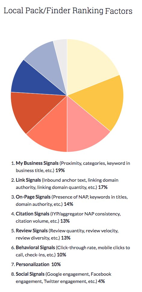 local SEO ranking factors that businesses should focus on