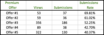long tail keyword impact on conversion rates