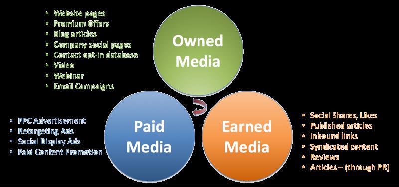long-tail-keywords-owned-media-plan.png