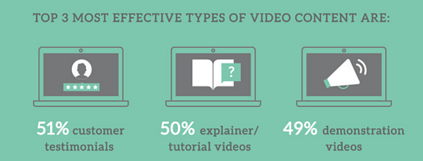 most popular types of video