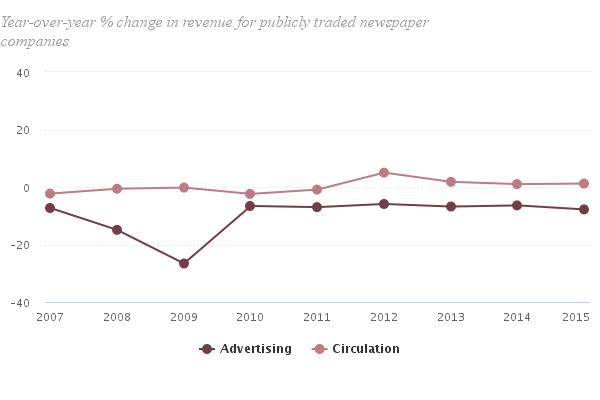 percent of advertising revenue change