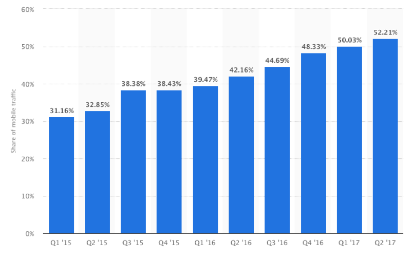 percent-of-website-traffic-from-mobile