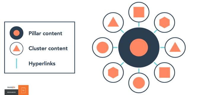 content clusters are the new SEO