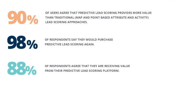 predictive-lead-scoring-sales-opinion