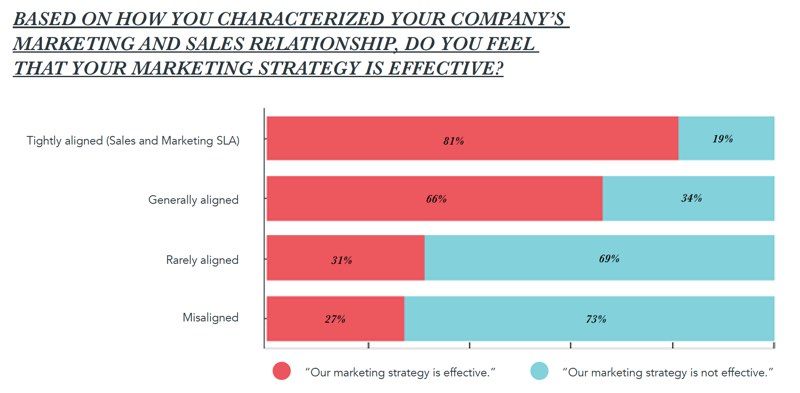sales marketing alignment strategy effectiveness