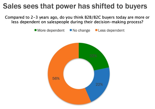 sales-sees-power-shift-from-seller-to-the-buyer-1