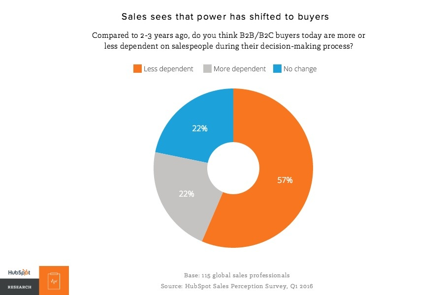 sales power shifted to buyers