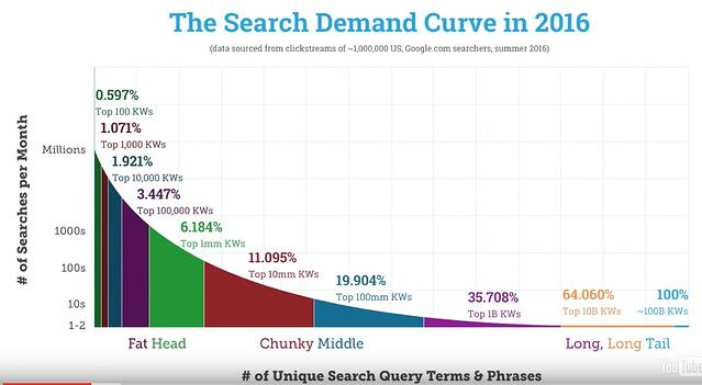 search term demand curve