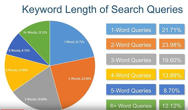 keyword search term length