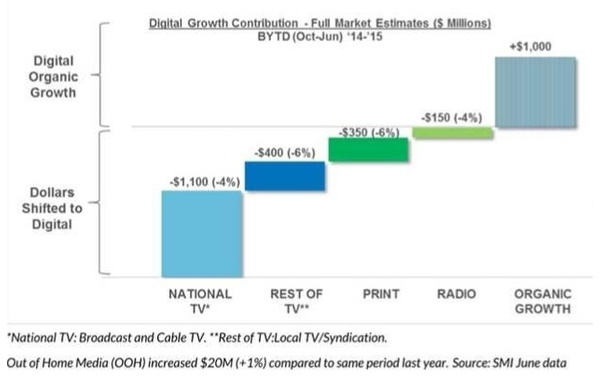 shift from broadcast to digital advertising