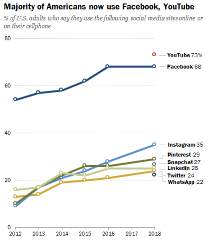 social media use by platform in 2018