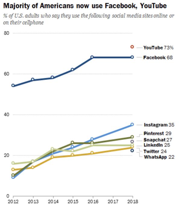 social media use by platform in 2018