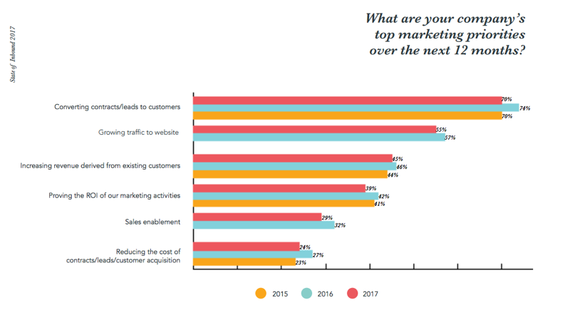top marketing priorities- creating leads into customers