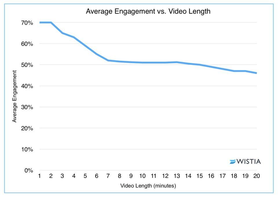 video length versus average engagement