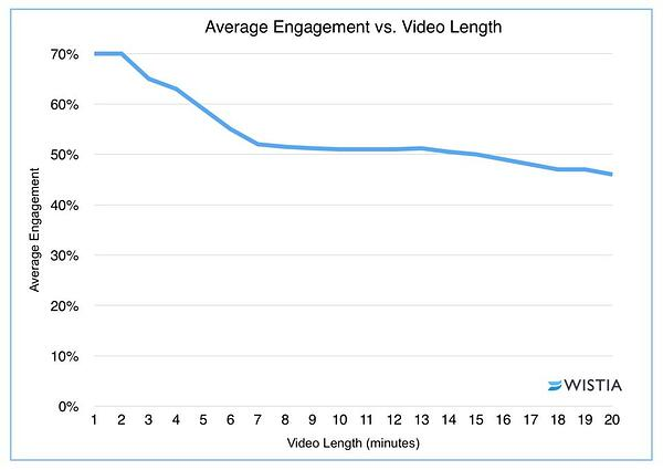 video length versus average engagement