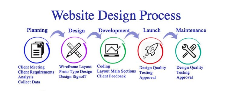 website-design-process.jpg