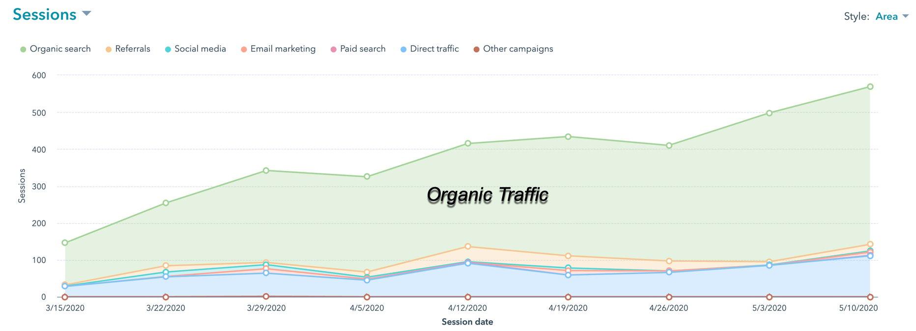 website-organic-traffic-growth