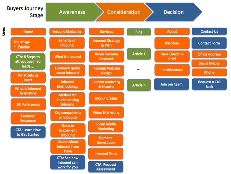 website purpose map showing buyers journey stages