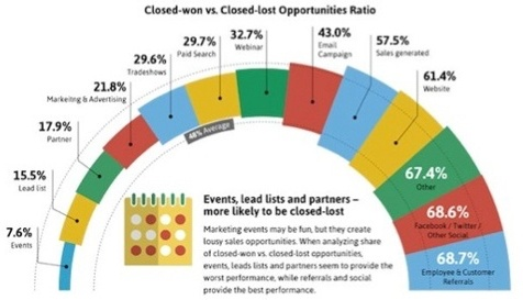 which-marketing-activities-generate-highest-close-rates.jpg
