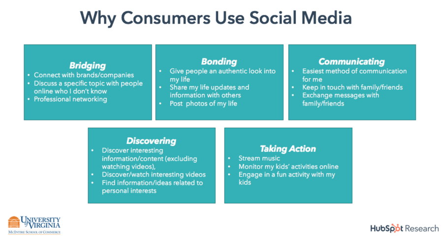 why consumers use social media