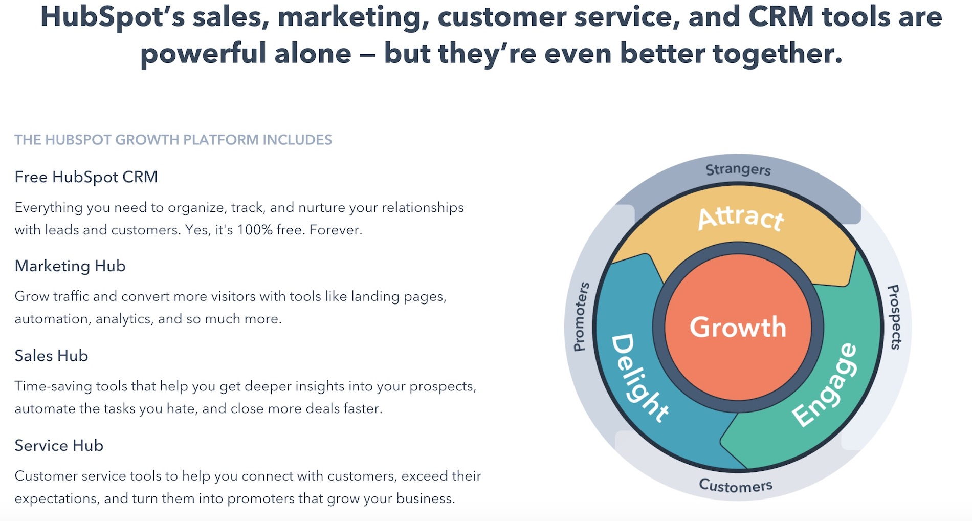 hubspot growth platform