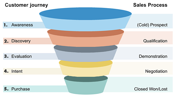 classic-sales-funnel