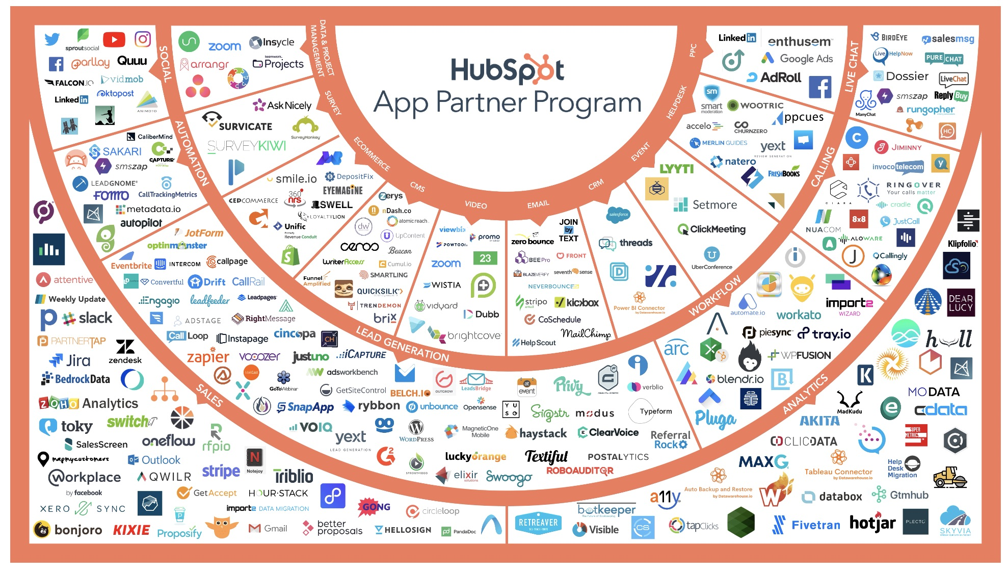 hubspot integrations
