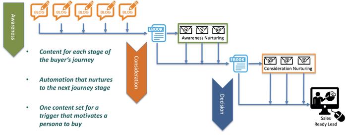 inbound-marketing-sales-funnel-automation