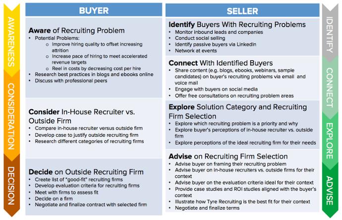 inbound-sales-buyer-seller-journey