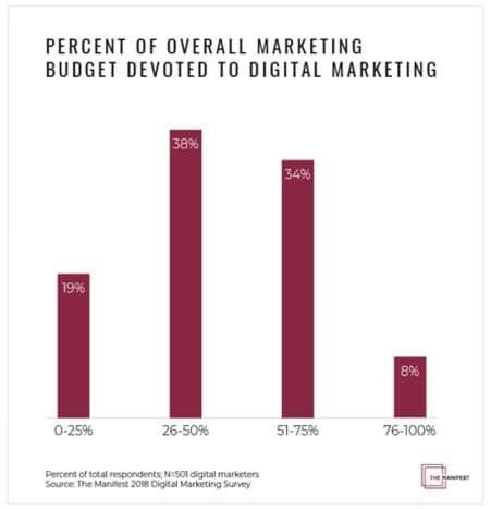 digital-marketing-budget