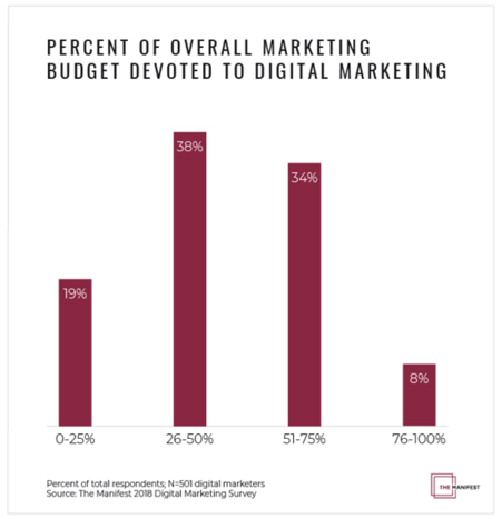digital-marketing-budget